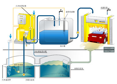 Sewage Treating Equipment